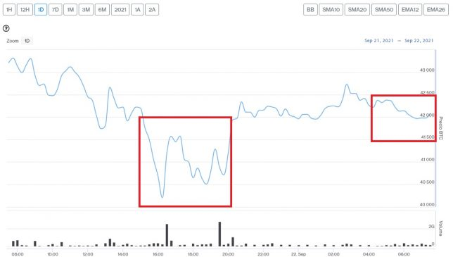 Evolución precio de Bitcoin este 22 de septiembre