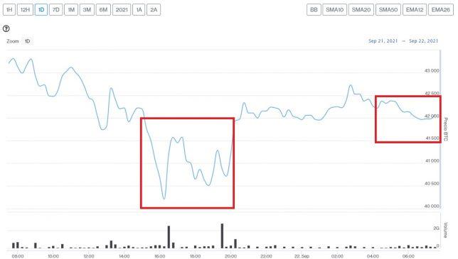 Evolution du prix du Bitcoin ce 22 septembre