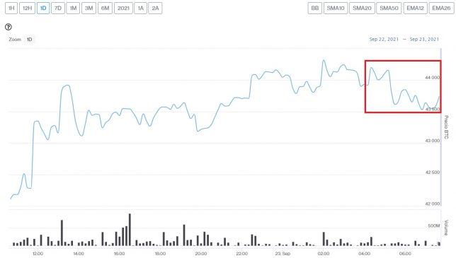 Evolución precio de Bitcoin este 23 de septiembre