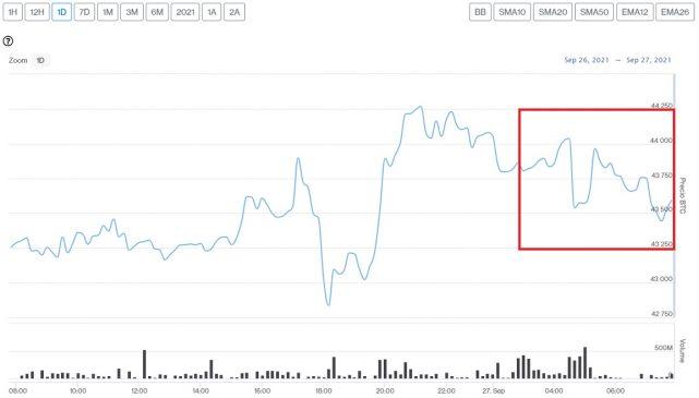 Evolución precio de Bitcoin este 27 de septiembre