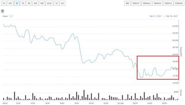 Evolución precio de Bitcoin este 28 de septiembre