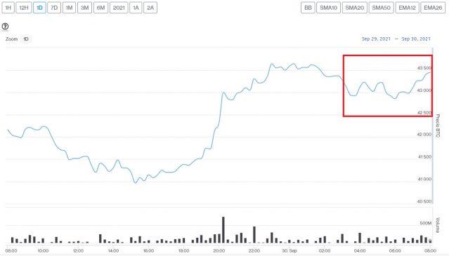 Evolución precio de Bitcoin este 30 de septiembre