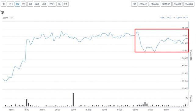 Evolución precio de Bitcoin este 6 de septiembre