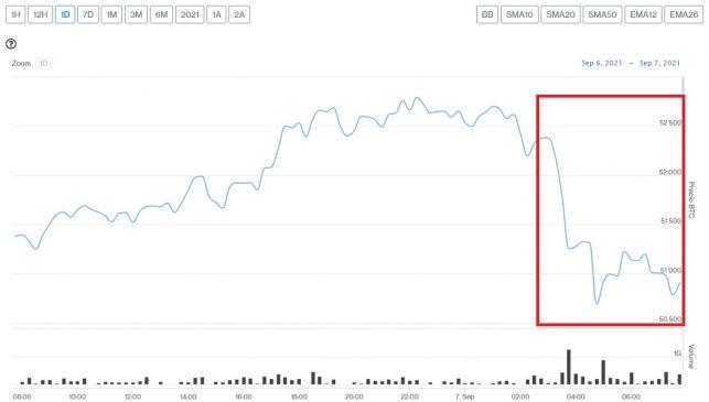 Evolución precio de Bitcoin este 7 de septiembre