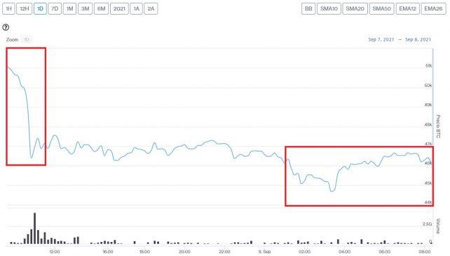 Evolución precio de Bitcoin este 8 de septiembre