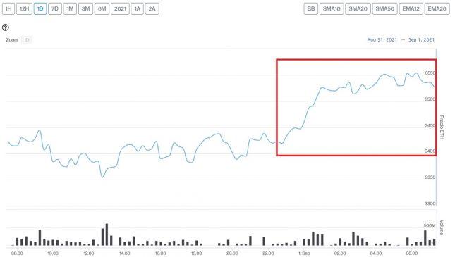 Evolución precio de Ethereum este 1 de septiembre