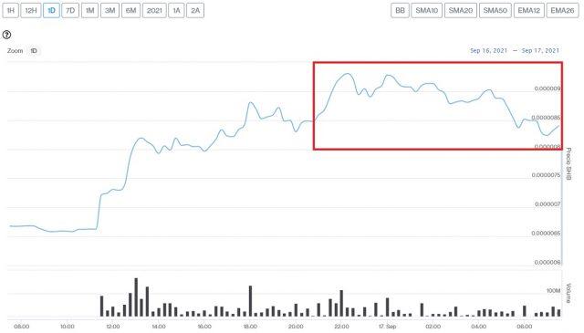 Evolución precio de Shiba Inu este 17 de septiembre