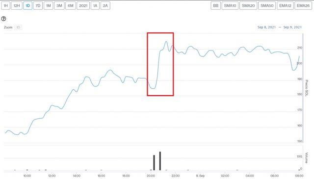 Evolución precio de Solana este 9 de septiembre