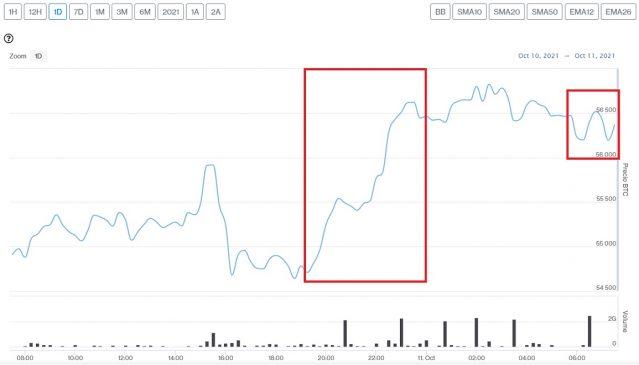 Evolución precio de Bitcoin este 11 de octubre