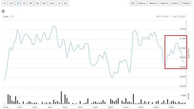Evolución precio de Bitcoin este 12 de octubre