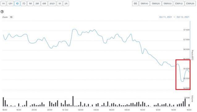 Evolución precio de Bitcoin este 13 de octubre