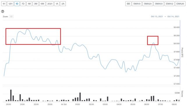 Evolution du prix du Bitcoin ce 14 octobre