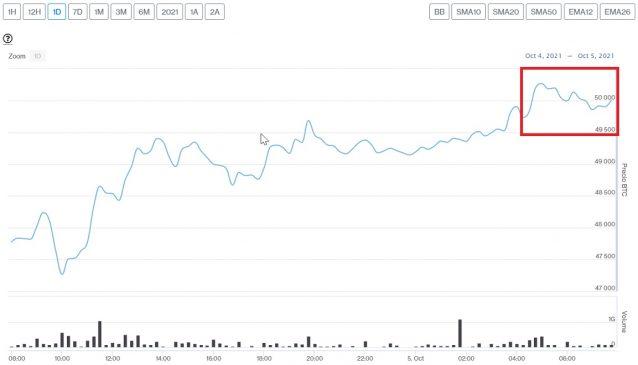 Evolución precio de Bitcoin este 5 de octubre
