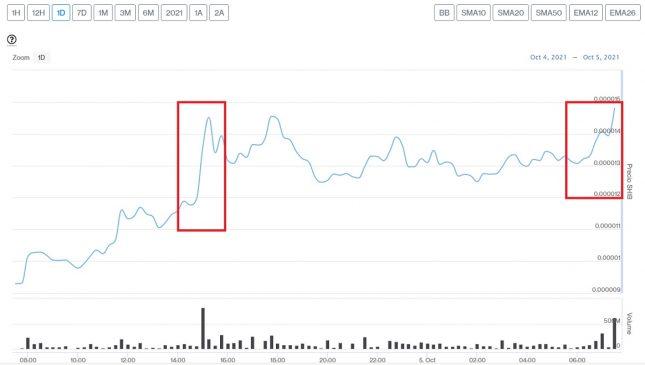 Evolución precio de Shiba Inu este 5 de octubre